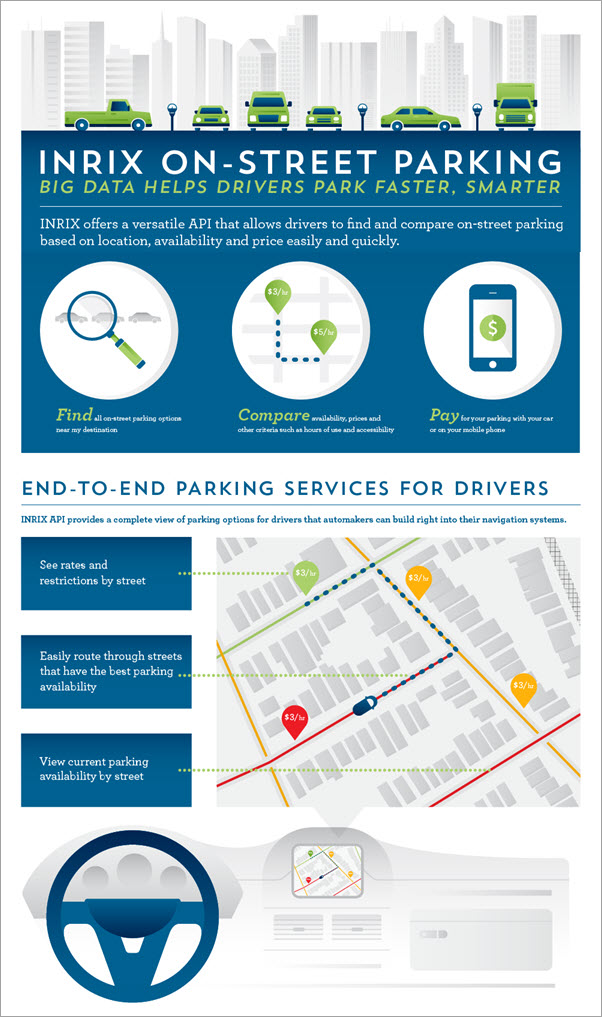 INRIX infographic about on-street parking