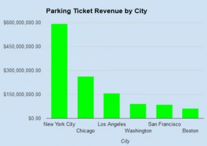 TABLE 1. Data suggests that New York earns the most parking ticket revenue per capita. Courtesy TicketZen.