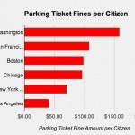 Washington, D.C. earns highest parking ticket revenues per citizen