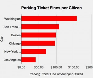 TABLE 2. Washington, D.C., is the runaway leader in parking-ticket revenue per citizen. Courtesy TicketZen.